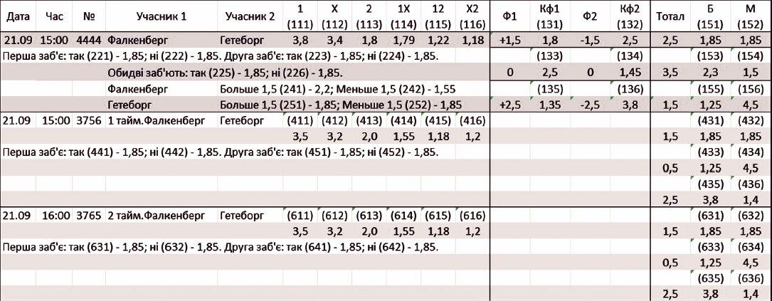 Пример программы тиража с отдельными событиями — таймами матча.