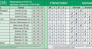 Обзор 039-го тиража лотереи СпортПрогноз