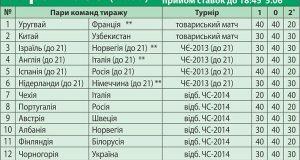 Обзор 066-го тиража лотереи СпортПрогноз