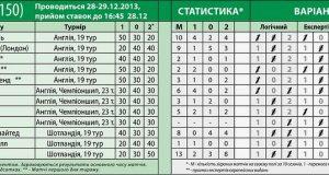 Обзор 151-го тиража лотереи СпортПрогноз