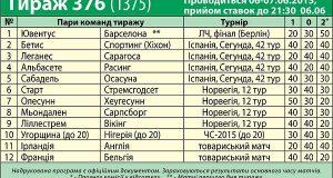 Обзор 035-го тиража лотереи СпортПрогноз