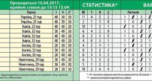 677 тираж лотереи СпортПрогноз