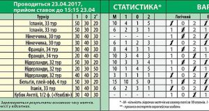681 тираж лотереи СпортПрогноз
