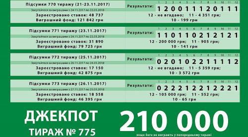ДЖЕК-ПОТ 210 0000 грн