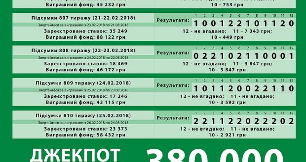 ДЖЕК-ПОТ 380 0000 грн